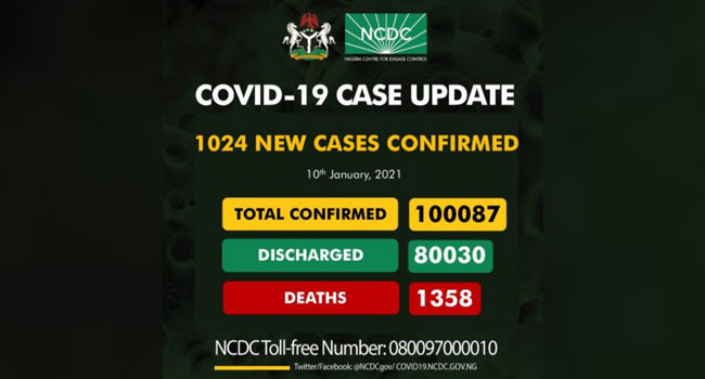1358 Deaths Documented As Nigeria's COVID-19 Cases Exceed 100,000